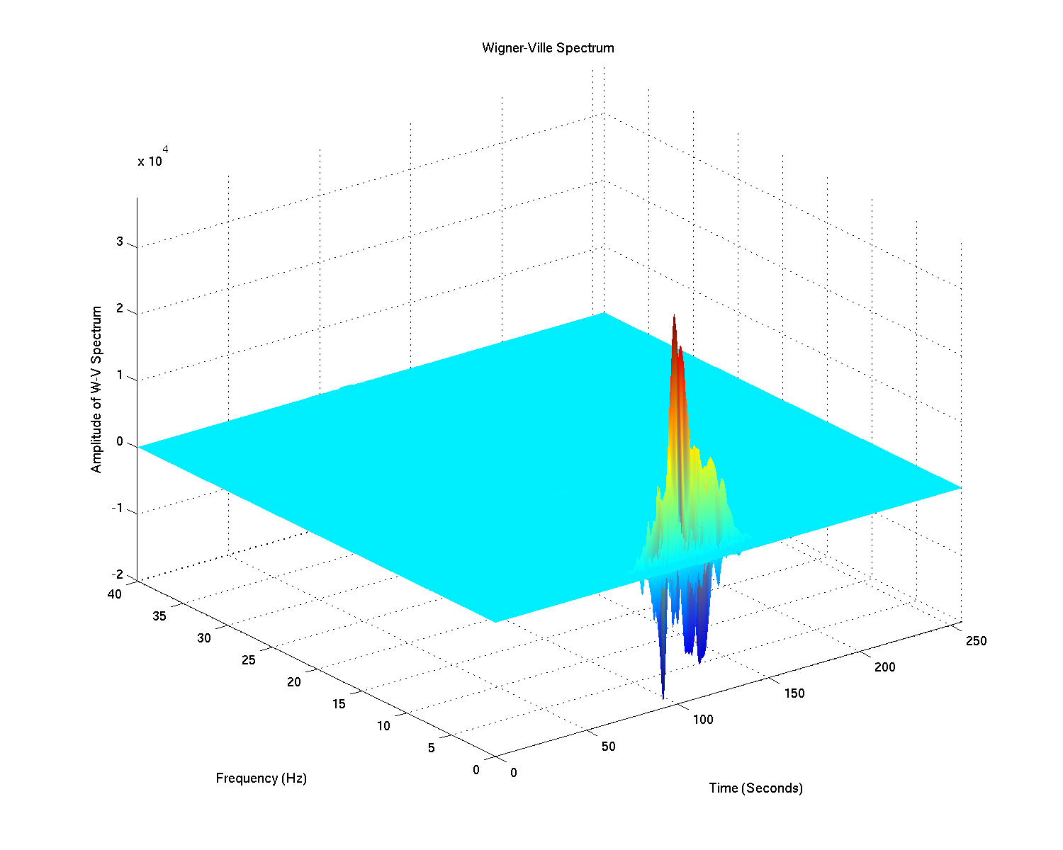 Time-Frequency Analysis: Wigner-Ville Distribution, Reduced